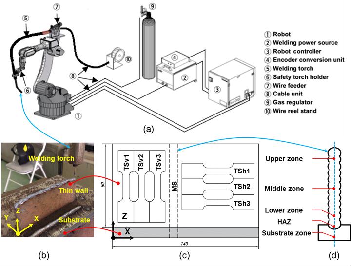 Utilisation de la fabrication additive robotique GMAW pour fabriquer des composants métalliques pour des applications industrielles