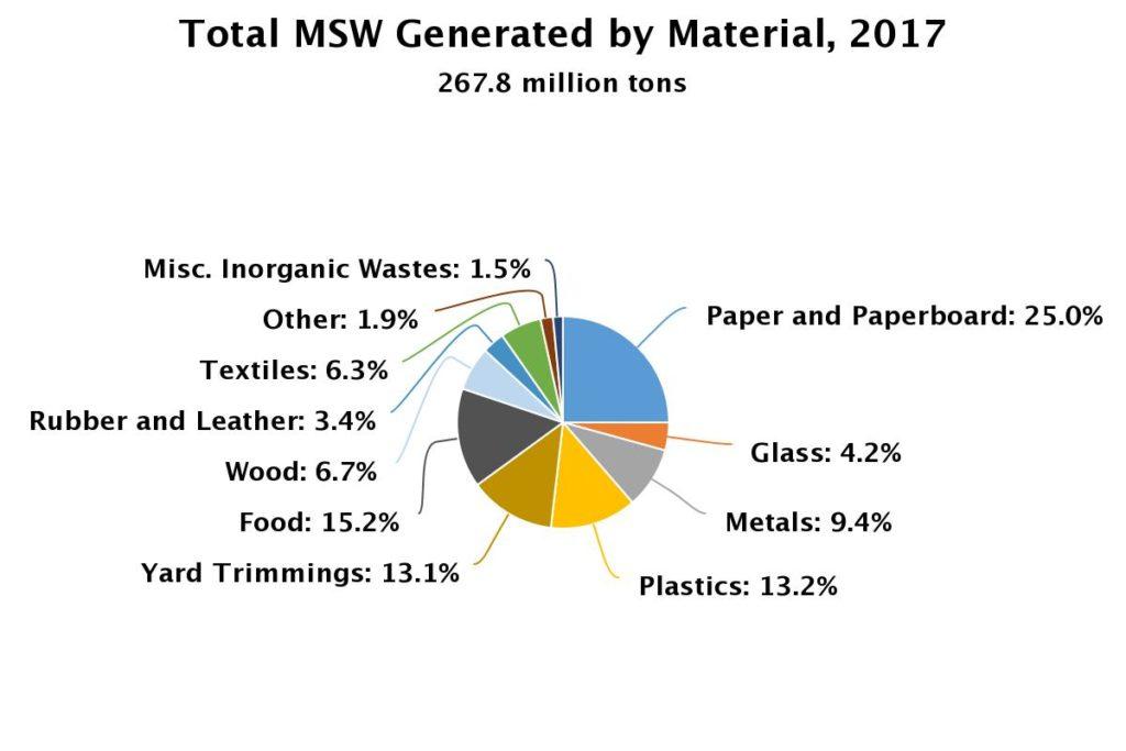 Perturbé par le climat: l'état du recyclage