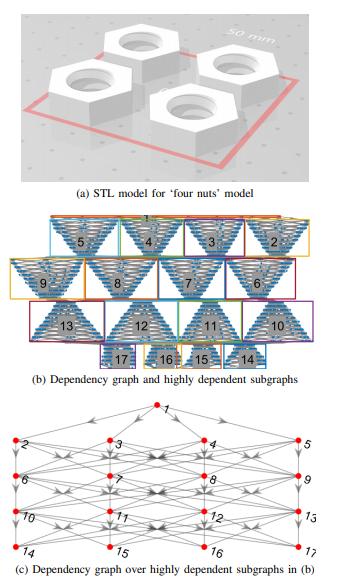 Recherche d'arbres Monte Carlo: optimisation de la planification des parcours d'outils dans l'impression FDM 3D