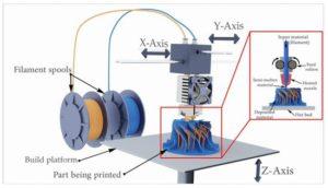Impression FDM 3D: effets des paramètres typiques sur les pièces fonctionnelles