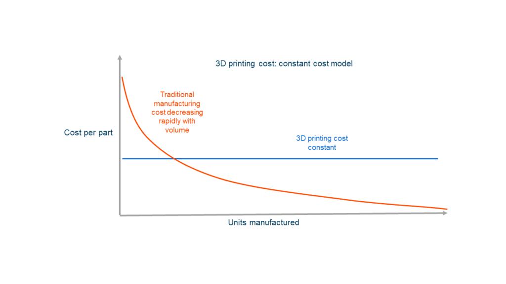 Le coût réel de l'impression 3D
