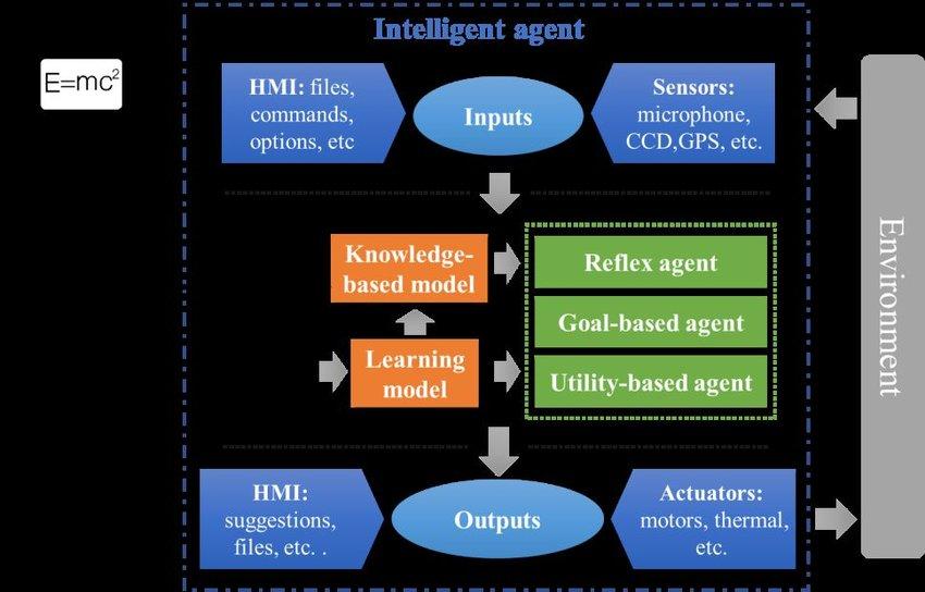 Plus grand potentiel pour l'intelligence artificielle dans la fabrication additive