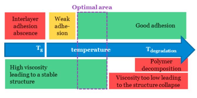 Des chercheurs français examinent le transfert de chaleur