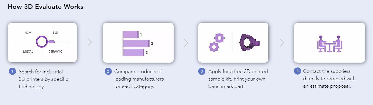 3DEvaluate a été lancé pour numériser le processus d'achat et de vente d'impression 3D