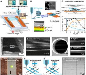 Des fibres imprimées en 3D invisibles à l'œil nu mesurent les particules d'air et bien plus