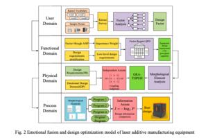 Quelle est la satisfaction de votre imprimeur 3D ? Des chercheurs améliorent la «fusion émotionnelle» des opérateurs sur les équipements d'impression 3D