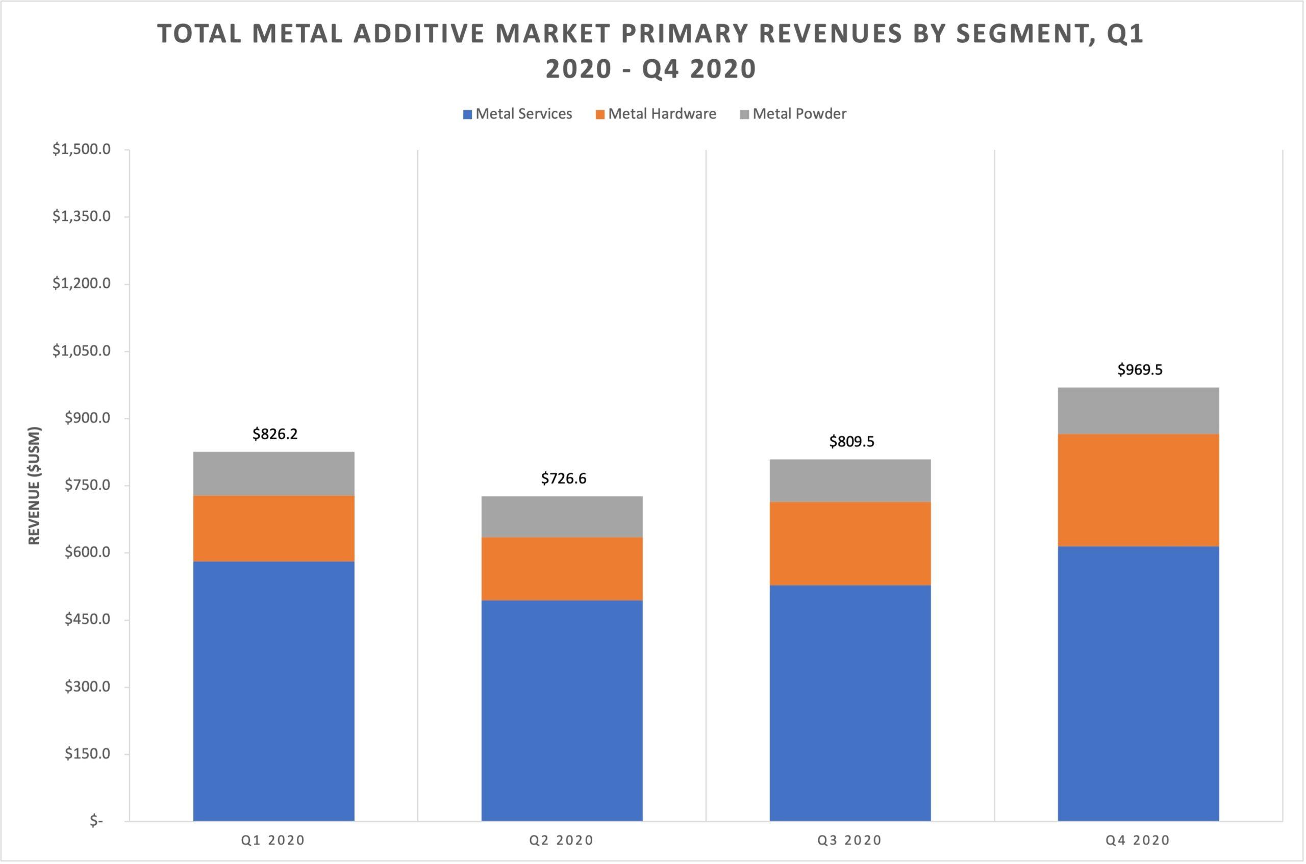 Les données de marché du quatrième trimestre 2020 de SmarTech Analysis indiquent un rebond du segment de l'impression 3D en métal.